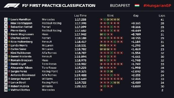 F1匈牙利站FP1:汉密尔顿最快 维斯塔潘第二