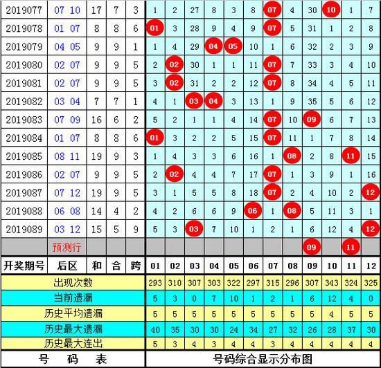 [新浪彩票]江明大乐透19090期预测:前区奇偶比3-2