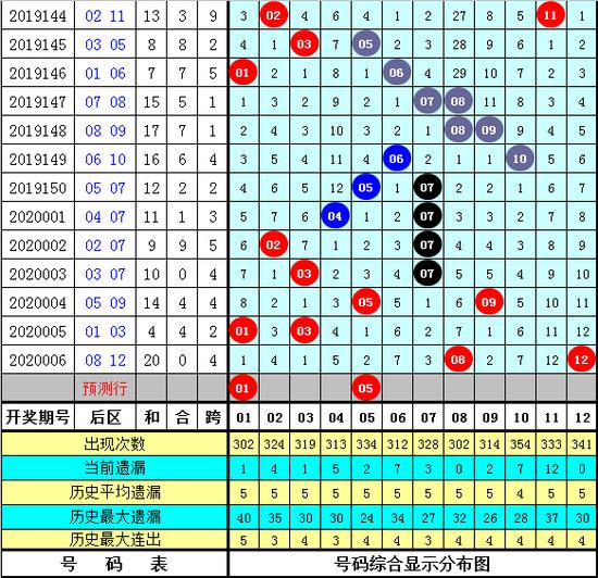 九尾狐大乐透第20007期:后区看全奇组合