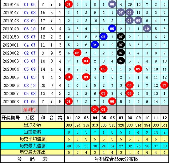 李太陽大樂透第20009期:前區殺9尾