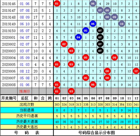 程遠玄大樂透第20009期:前區膽碼01 30
