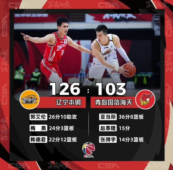 CBA联赛第七轮全面打响,青岛国信海天以103比126不敌辽宁本钢