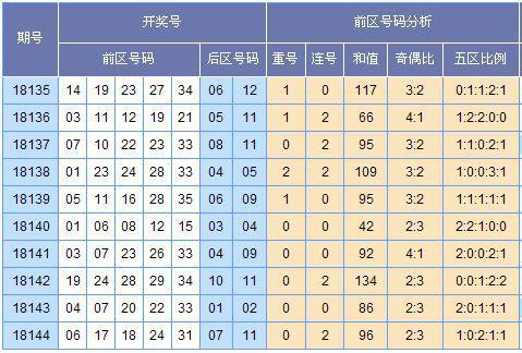 (此图外来源:http://tubiao.17mcp.com/Dlt/ChuhaoTezheng-10.html)