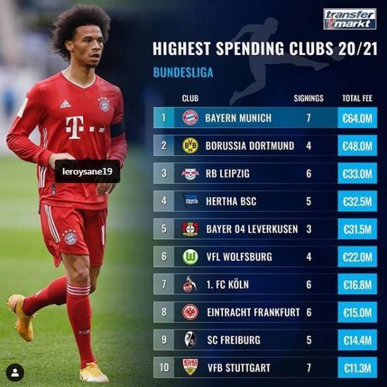 德甲夏窗引援花费排行榜:拜仁多特位列前两位