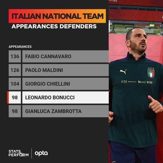 博努奇与赞布罗塔并列意大利国家队后卫出场第四