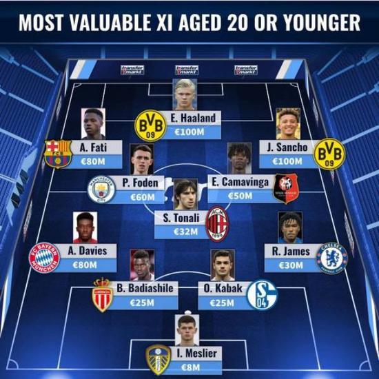 德国转会市场统计了目前世界足坛20岁及以下年青球员中身价最高的11人阵型