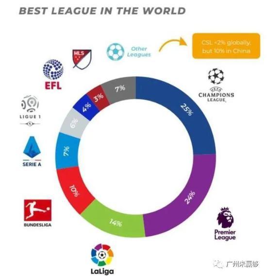 中超赛季中零感染足坛独秀 已获评世界第八大联赛