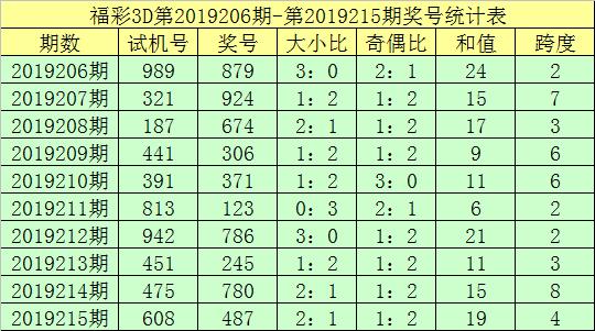 鐘天福彩3D第2019216期分析: