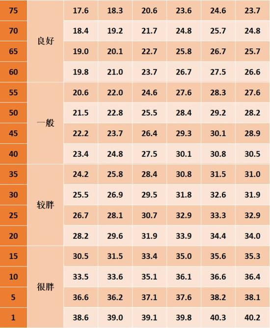 人体臀体_目前多用 bmi 来衡量人体肥胖度,用腰围,腰臀比评估腹型肥胖程度.