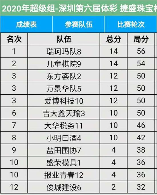 附录1:11月15日超级队赛后排名