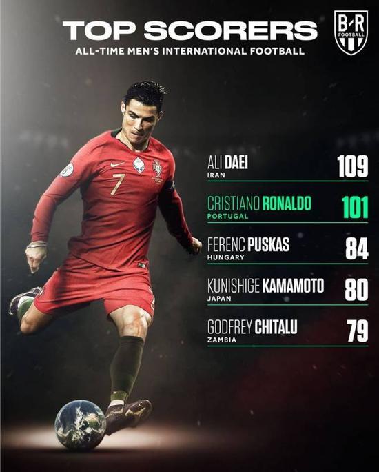 缔造传奇!C罗距国家队进球世界纪录仅差8球