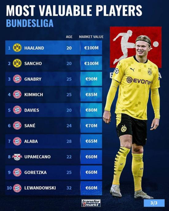 德甲身价榜Top10:多特蒙德双星居首 拜仁7将入围