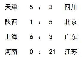 全国棒球锦标赛第二轮:天津两连胜 江苏大胜河南