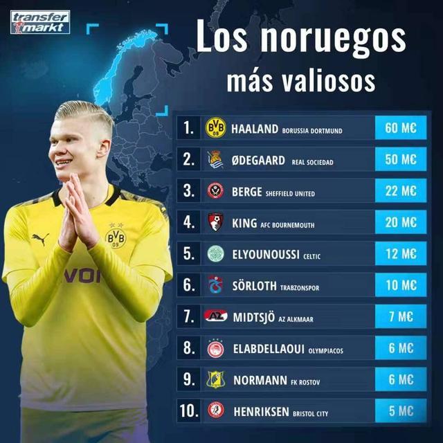 挪威球员身价排行:哈兰德6000万霸榜 厄德高第2