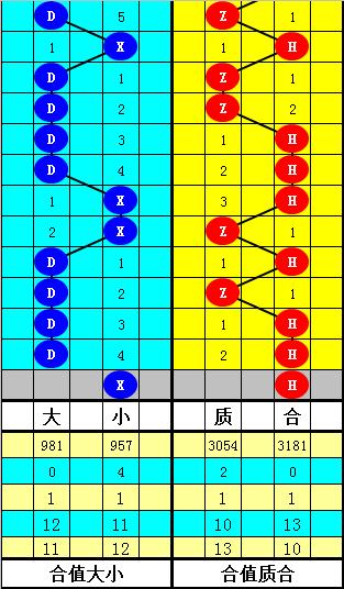韬韬大乐透第20007期:关注大号和尾
