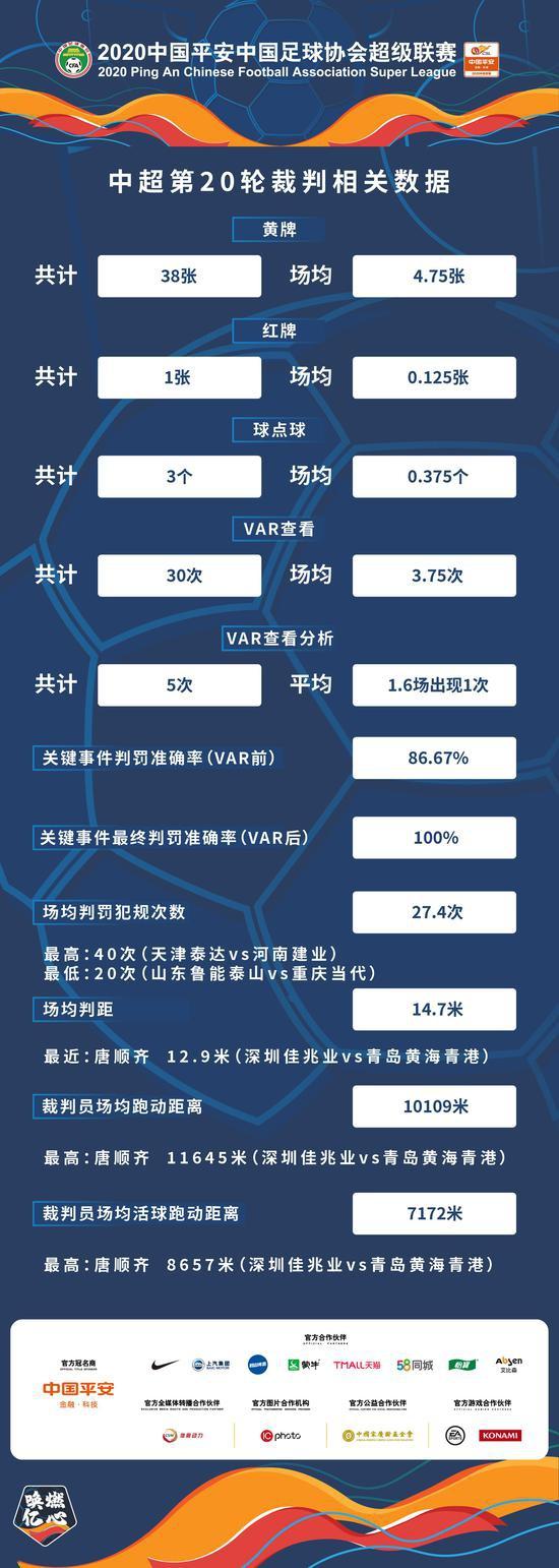 中超第20轮裁判数据:场均4.75黄 VAR后准确率100%