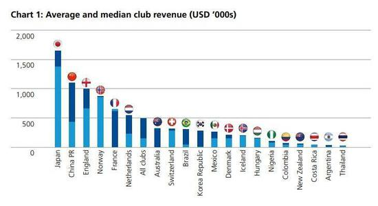 FIFA:中国女足联赛支出世界第1 俱乐部平均收入第2