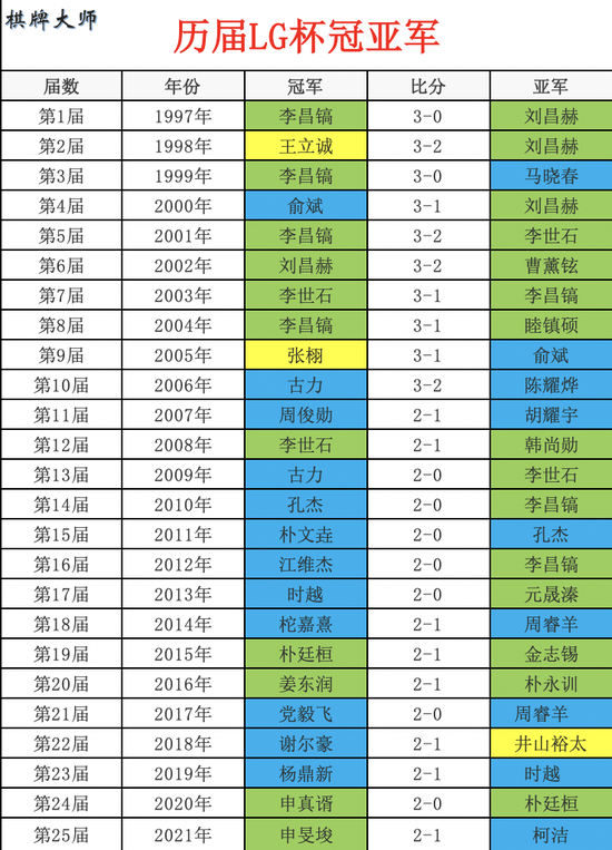 细数LG冠军:李昌镐独揽四冠 作用14人首个世冠