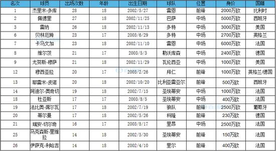 德国转会商场盘点了欧洲联赛U18球员本赛季出场次数TOP30