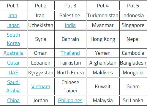 世預賽亞洲區分檔