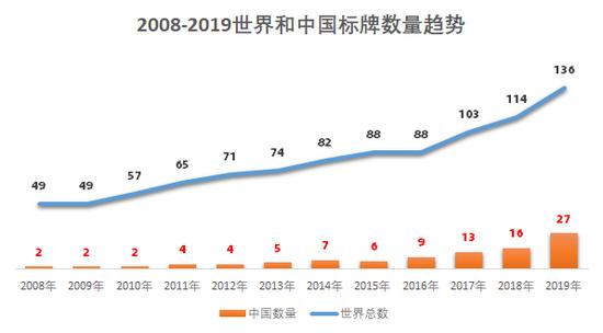 备注:此数据中中国的场次搜罗港澳台赛事。