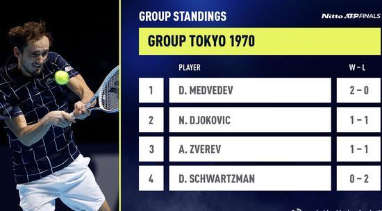 ATP总决赛少壮派抢先机进四强