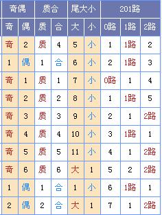 此图来源:http://tubiao.17mcp.com/Ssq/DingweiZs1-10.html
