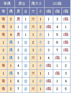 此图来源:http://tubiao.17mcp.com/Ssq/DingweiZs6-10.html