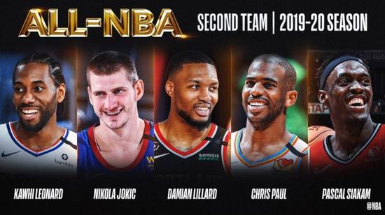 昨天NBA官方公布了年度最佳阵容,其中字母哥、詹姆斯、哈登、浓眉和东契奇入选一阵
