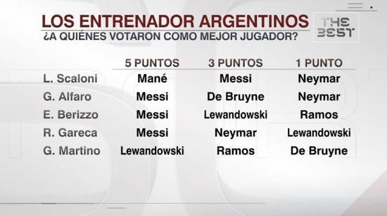 有资历投票的阿根廷籍教练 只要马蒂诺没投给梅西