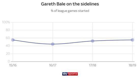 看看这数据!贝尔在转会期还有多大吸引力?