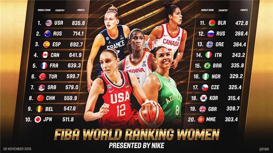 FIBA女子世界排名新體系發布