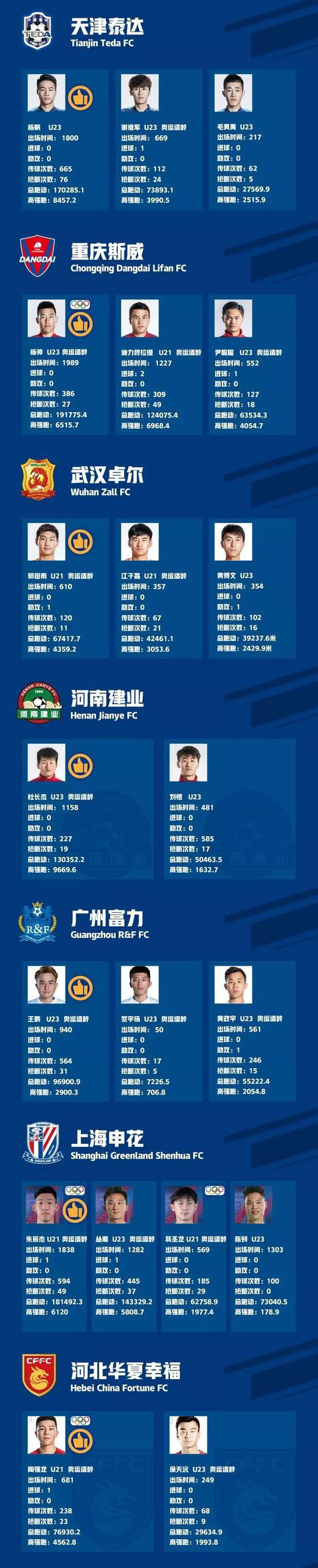 中超U23球员数据报告:恒大小将挑大梁 国安新人亮眼