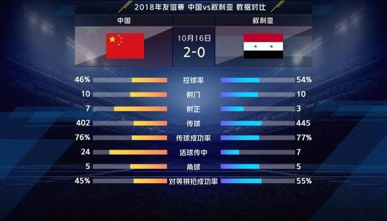 国足VS叙利亚前瞻:取胜就握主动权 对手大将受伤