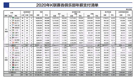 【博狗扑克】反差!K联赛平均年薪仅百万元 外援最高才赚800万