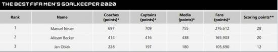 年度最佳门将得票情况:诺伊尔榜首 阿利森列第二