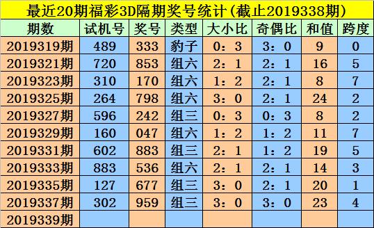 [新浪彩票]金心福彩3D第19339期:看好二小一大