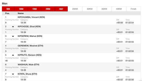 伦敦马拉松曝大冷门 基普乔格时隔7年再输比赛