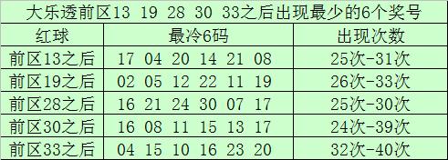 前区号码13开出之后出现次数最少的6码为:17、04、20、14、21、08;