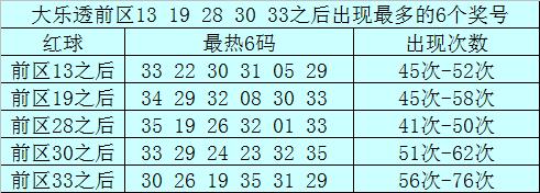 前区开出号码13之后出现最多的6个奖号为:33、22、30、31、05、29;
