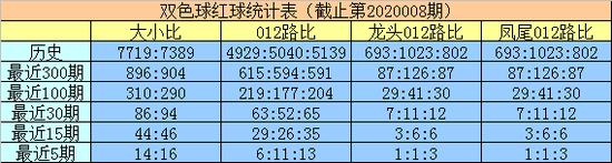 明皇雙色球第20009期:參考大小比2-4