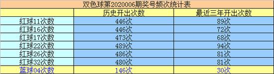 万妙仙双色球第20006期:蓝球01 07