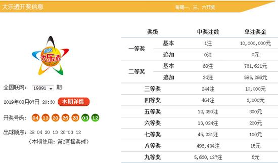 杨村长体彩大乐透第2019092期历史同期后区两区分析: