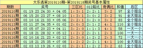 大樂透第2019119期前區三區分析(個人習慣把前區劃分為:一區01-12段圖片