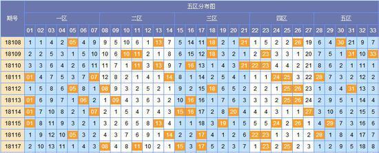 图表来源:http://tubiao.17mcp.com/Ssq/Hongqiu5FenquZs-10.html