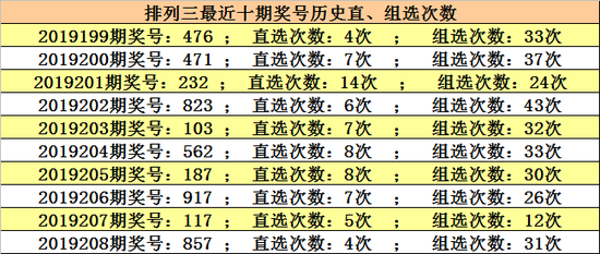 [新浪彩票]小玄子排列三第19209期分析:百位看7