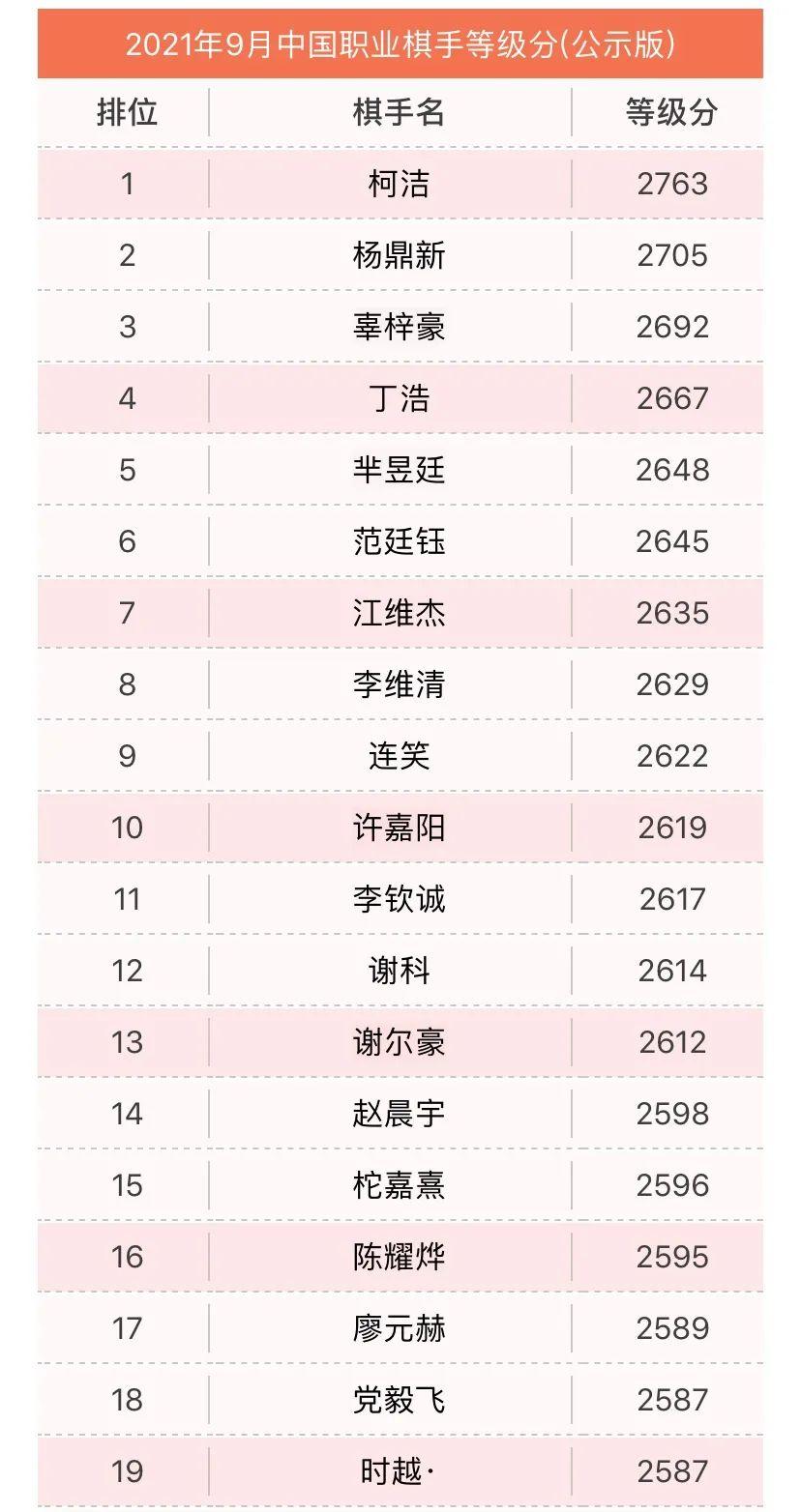 2021年9月围棋职业棋手等级分公示 五人升段