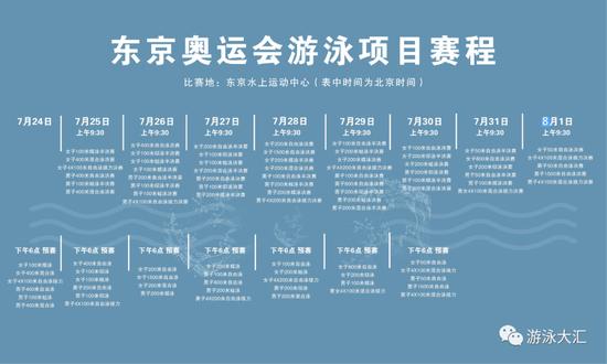 奥运会各国游泳队人数对比 中国17年来最少一次
