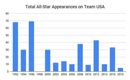 """深度 这是有""""梦之队""""以来最差的美国队吗?"""