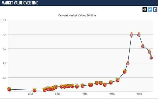 武磊身价变化图。图片来历:德国转会商场截图